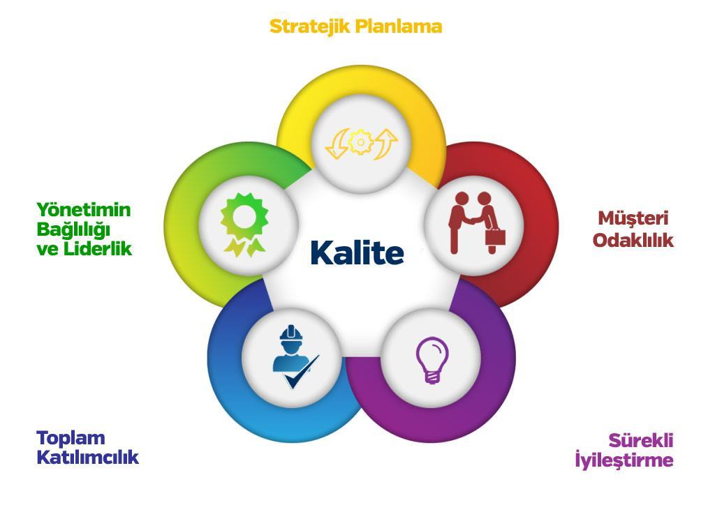 kalite yönetimi, şirket yönetimi, ilaçlama süreci yönetimi, ilaçlama firmaları